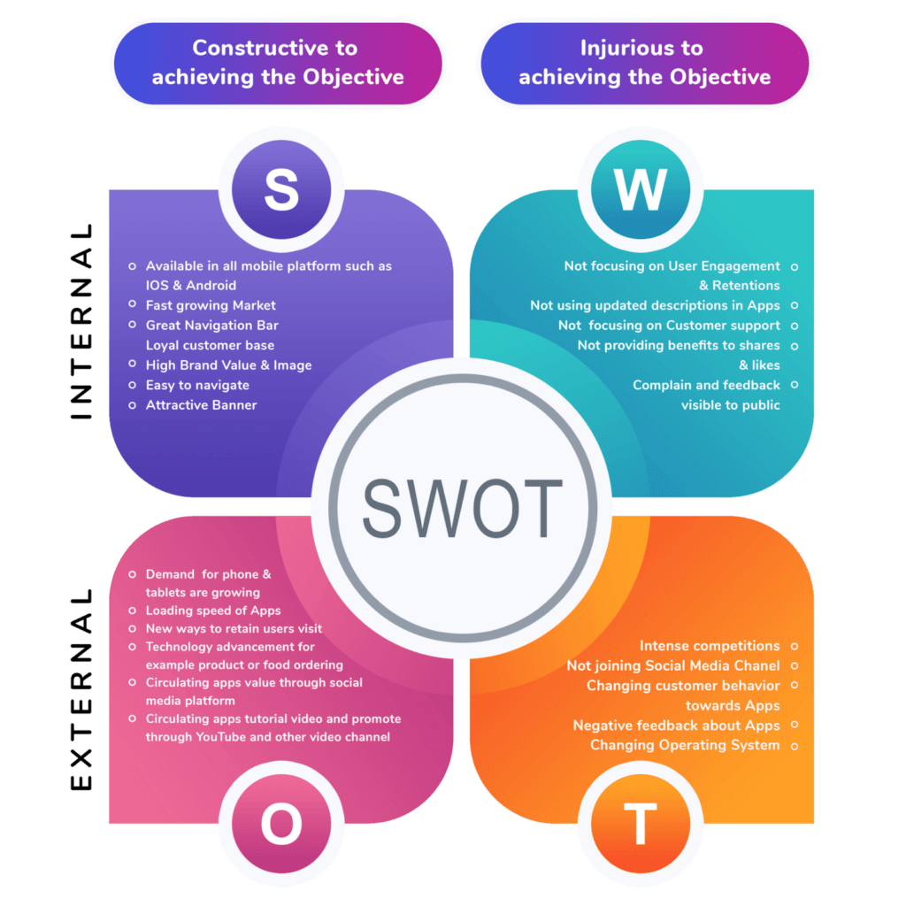 ASO SWOT Analysis